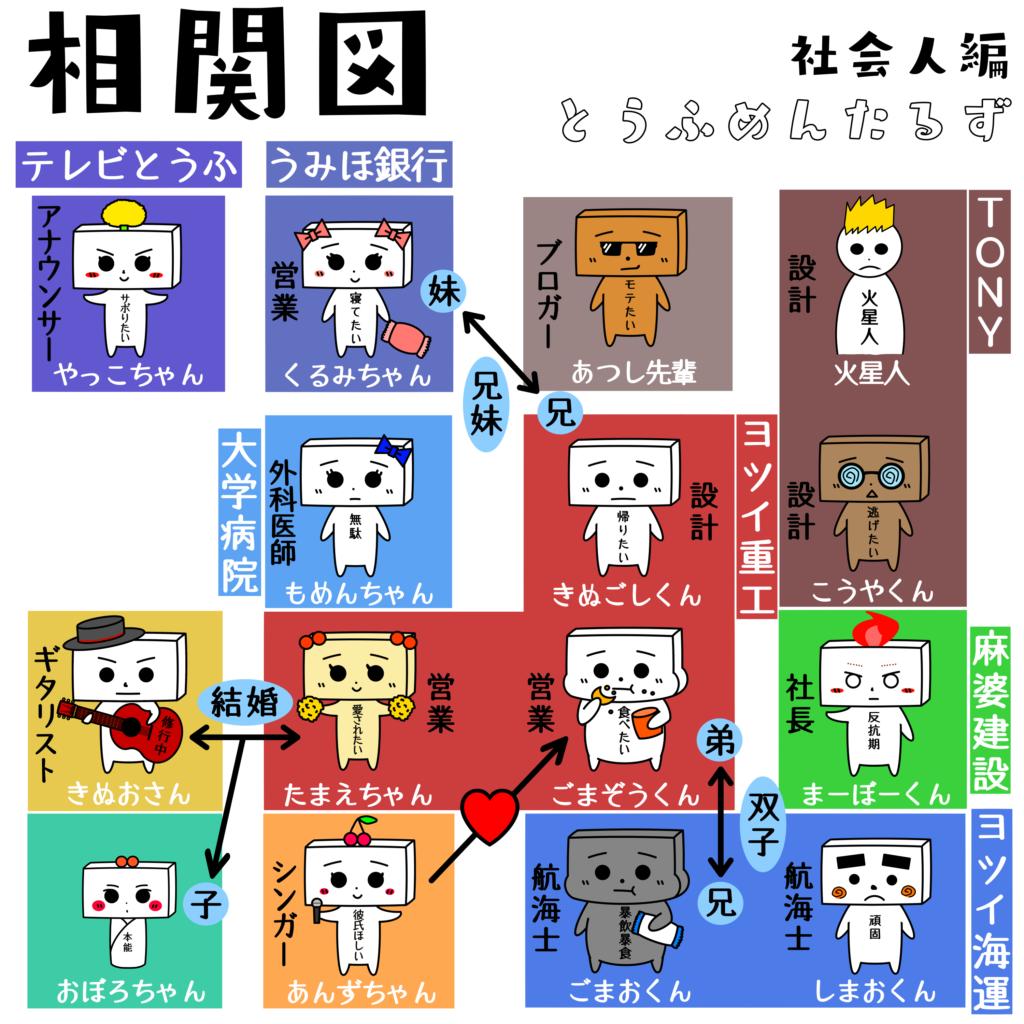 とうふめんたるず 豆腐メンタル とうふめんたる キャラクター 青春 きぬごし キャラクター紹介 相関図
